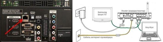 port-lan-i-shema-podklyucheniya-k-routeru.jpg