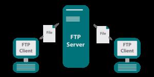 FTP-protokol-300x151.png