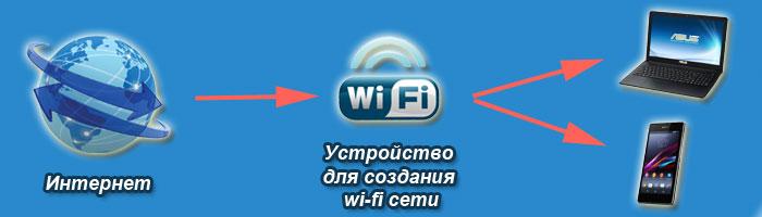 kak-rabotaet-wi-fi.jpg