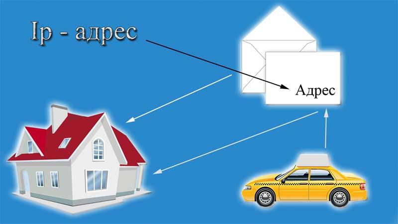 sravnenie-ip-adresa-s-obychnym-adresom.jpg