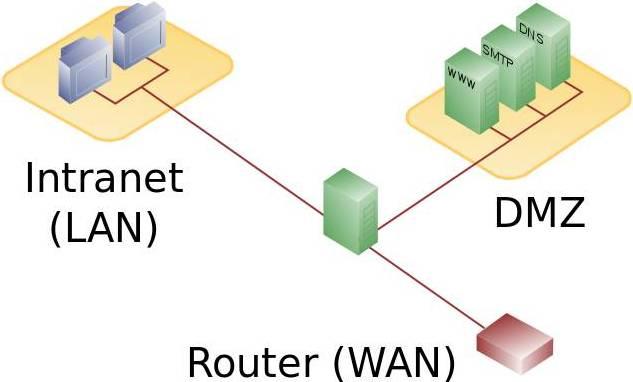 DMZ_network_diagram_1_firewall.jpg