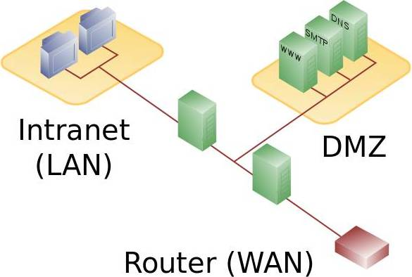 DMZ_network_diagram_2_firewall.jpg