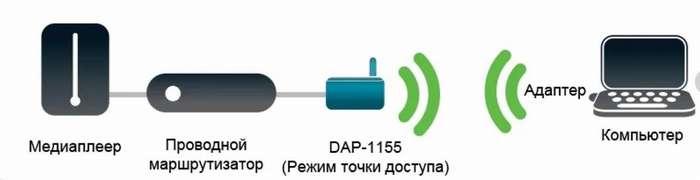 chto-takoe-tochka-dostupa-access-point-wi-fi-i-dlya3.jpg