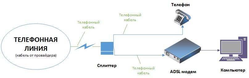 Схема-подключения-через-ADSL-модем.png