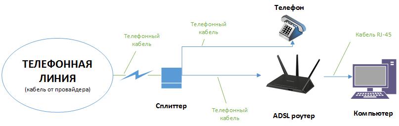 Схема-подключения-через-ADSL-роутер.png