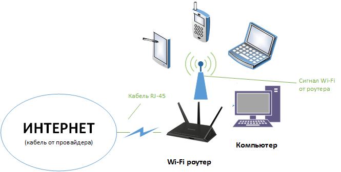 Схема-подключения-через-Wi-Fi-роутер.png