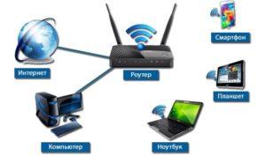 podklyuchenie-cherez-router-300x178.jpg