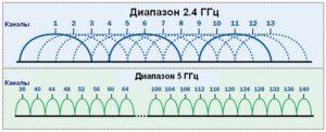 Ris.-3.-V-diapazone-5-GGts-bolshe-neperesekayushhihsya-kanalov-chem-v-diapazone-24-GGts-300x122.jpg
