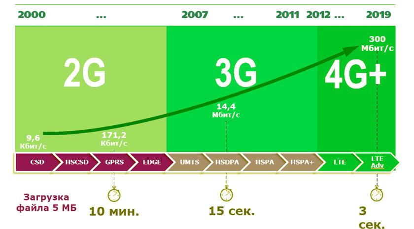 skorost-interneta-4g.jpg