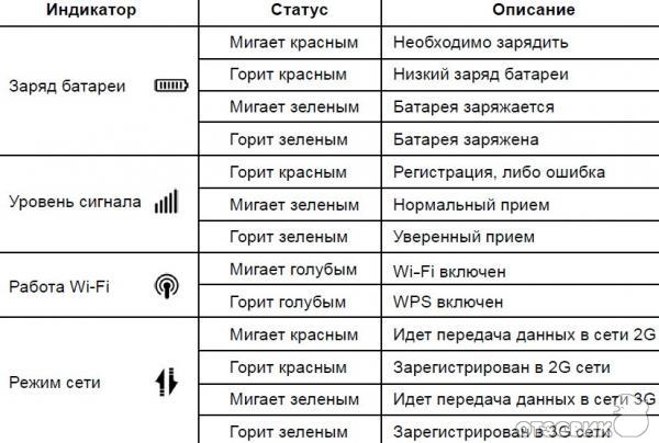 4-indikatora-signaliziruyushchih-o-ego-rabochem-sostoyanii-routera.jpg