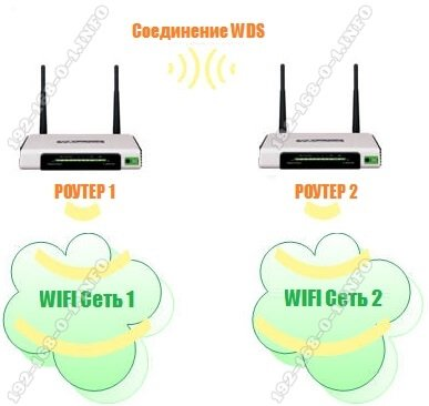 router-wds-connections.jpg