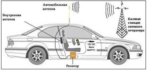 usilitel-signala-v-avto-dlya-interneta.jpg