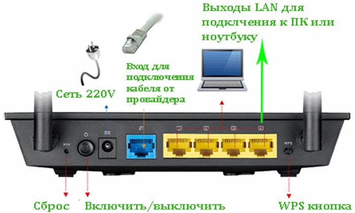 Poryadok-nastrojki-routera-1.jpg