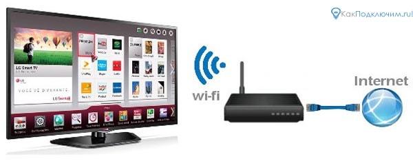 podkluchenie-tv-k-wifi-8.jpg