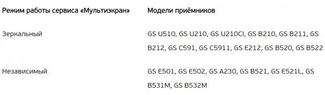 modeli-priemnikov-trikolor-tv-kotorye-pozvolyayut-podklyuchit-planshet.jpg