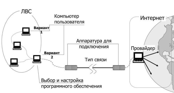 kak-nastroit-podcliuchenie-k-internetu-cherez-kabel-2.jpg