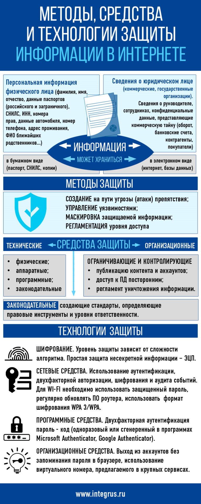 metody-sredstva-tehnologii-zashhity-informatsii-v-seti-internet-scaled.jpg