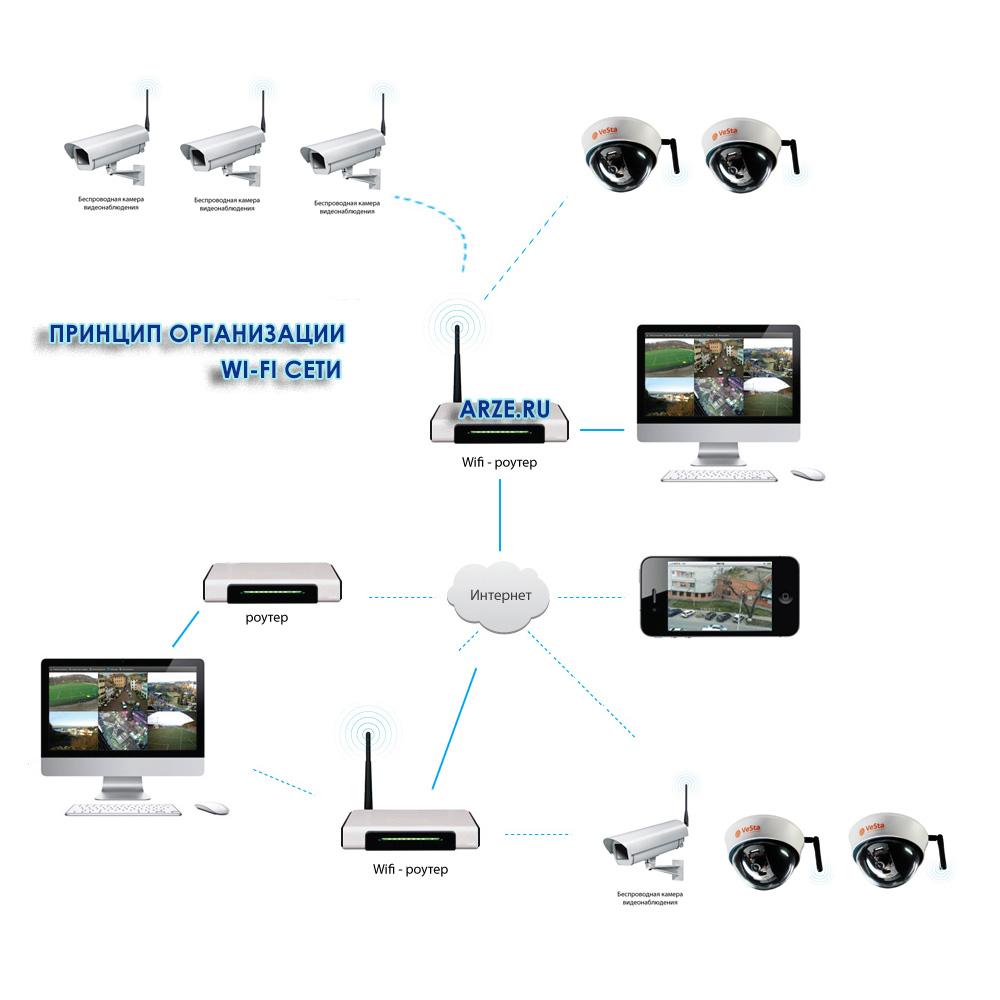shema-wi-fi-videonabludenii.jpg