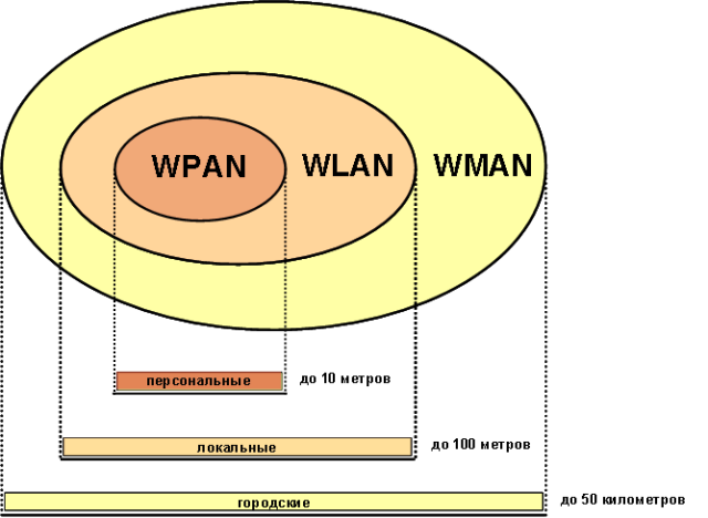 wireless_pan_lan_man.png