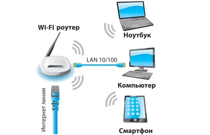 varianti-dostupa-v-internet.jpg
