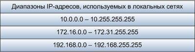 local_IP_addresses.jpg