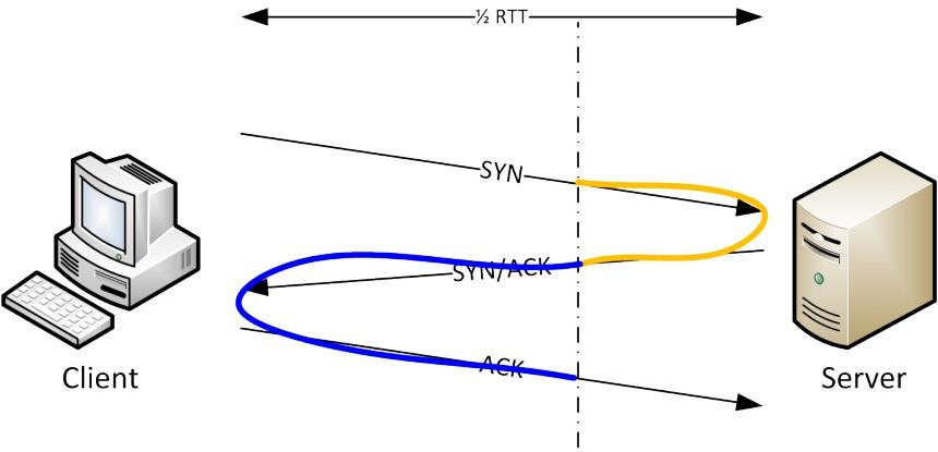 Kartinka-2-Diagramma-peredachi-paketov-mezhdu-klientom-i-serverom-v-ramkah-izmereniya-pinga.jpg