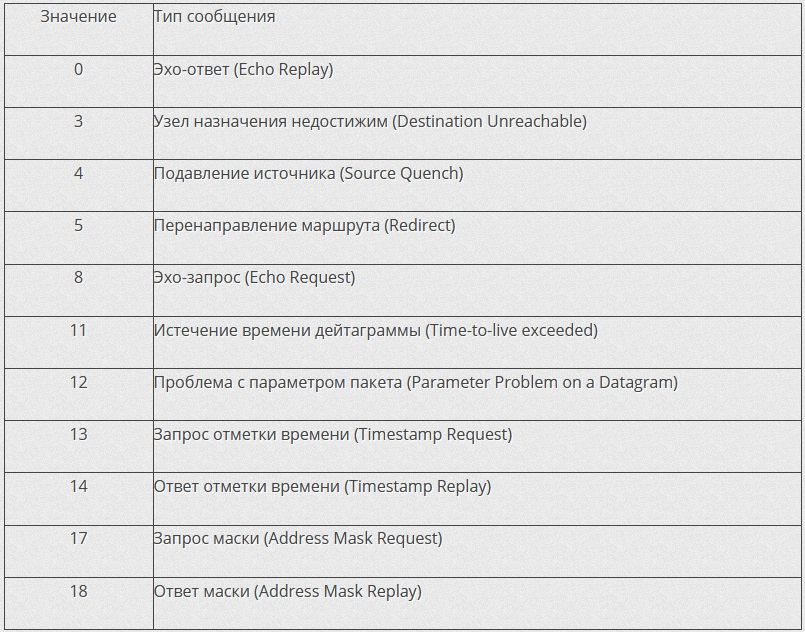 Kartinka-3-Tipy-ICMP-soobshhenij-peredayushhihsya-v-zagolovke-paketa.jpg