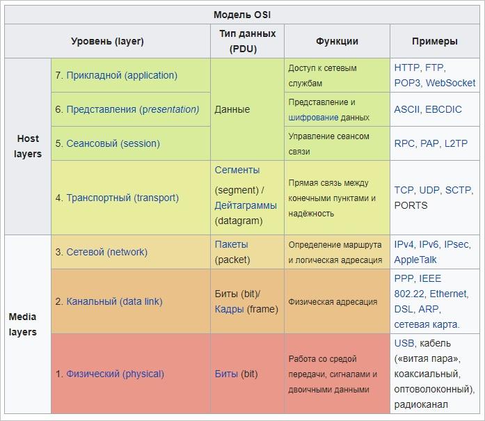 Kartinka-4-Stek-semi-protokolov-OSI-i-ih-opisanie.jpg