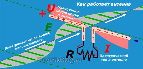 Kak-rabotaet-antenna.png