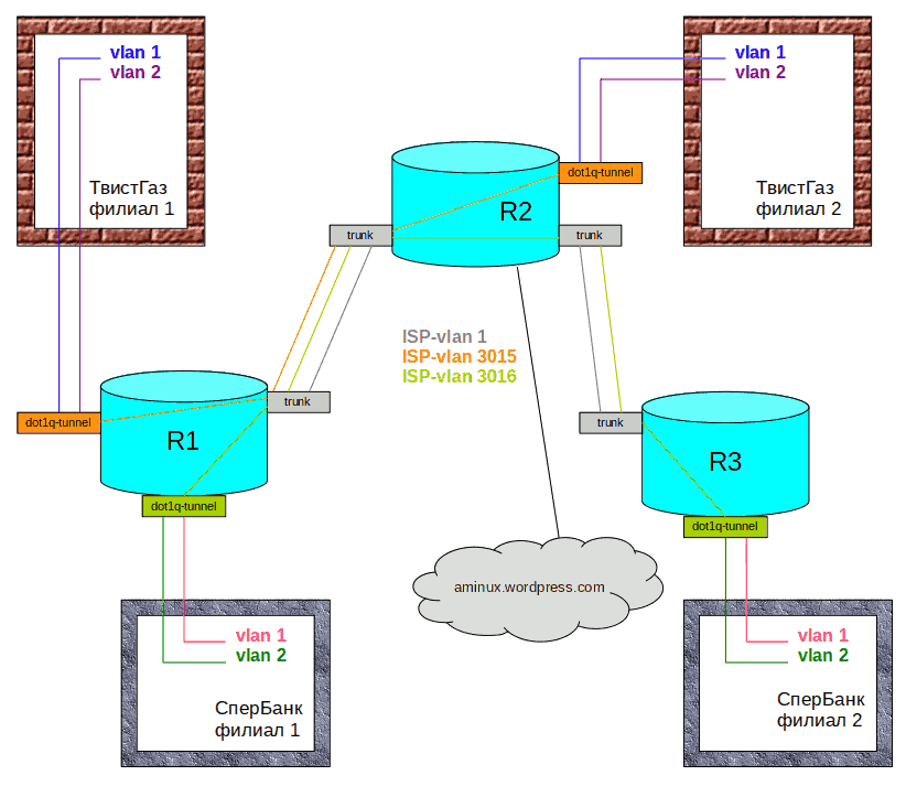 qinq_scheme.png