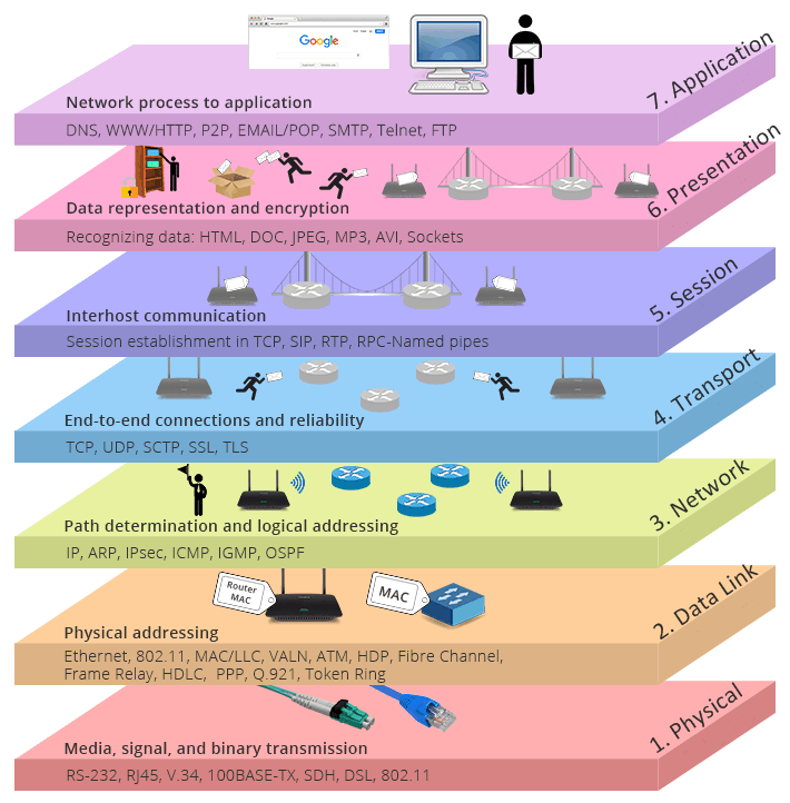 seven-layers-of-OSI-model.png