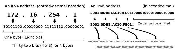 IPv4-address-and-IPv6-address-examples.jpg