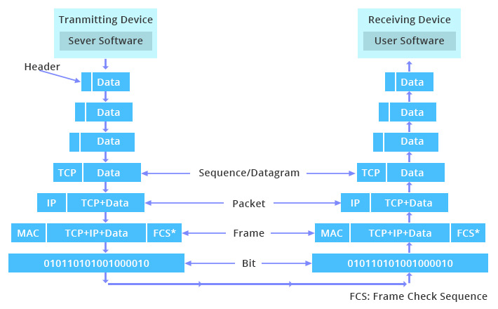 how-data-is-processed-in-OSI-and-TCPIP-models1.jpg