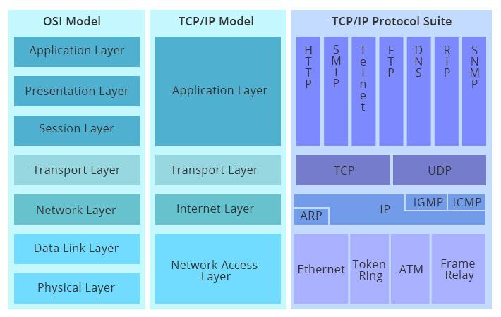 comparison-of-OSI-and-TCPIP.jpg