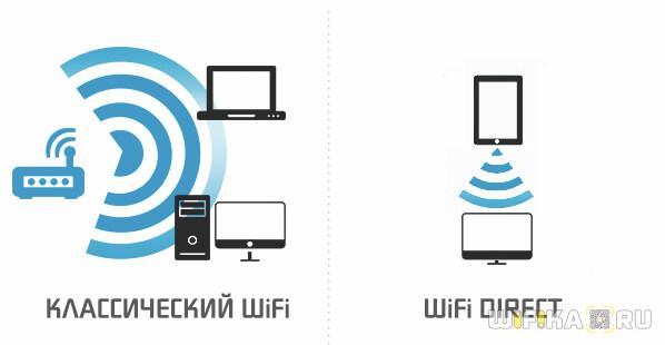tehnologiya-wifi-direct.jpg