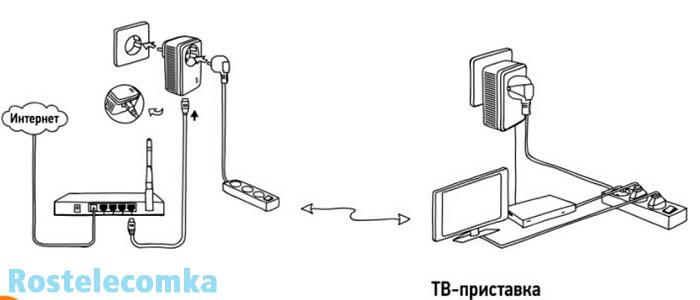 plc-adapter-rostelekom-nastroyka-i-podklyuchenie.jpg