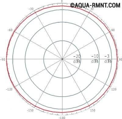 diagrammy-priema-vsenapravlennyh-wi-fi-antenny-400x388.jpg