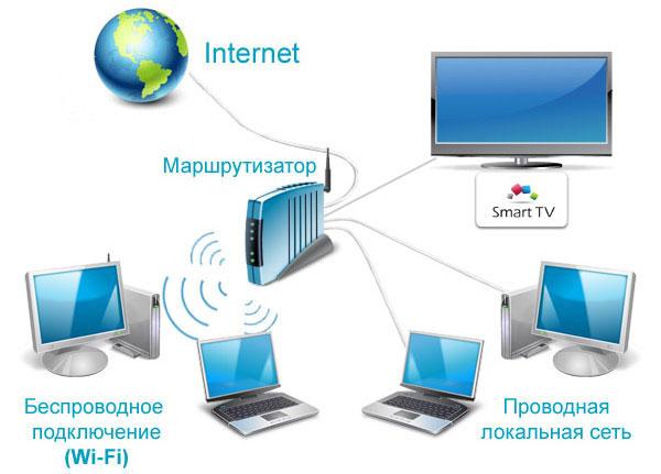 Shema-podklyucheniya-k-wi-fi.jpg