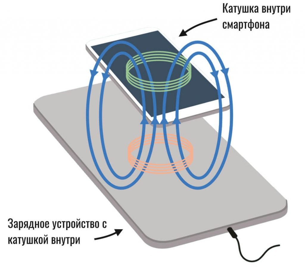 how-does-wireless-charging-work-1024x897.jpg
