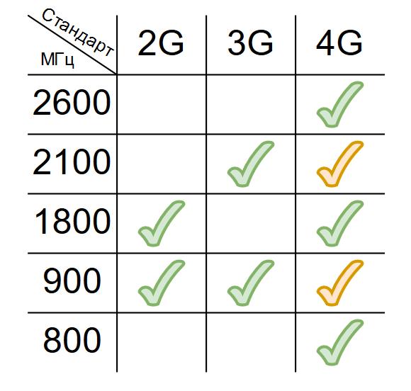 усилить-сигнал-на-даче-3.png