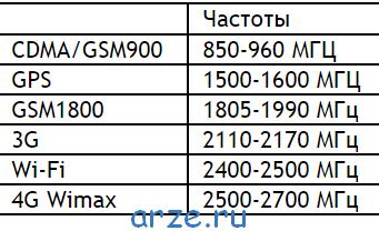 Таблица-частот-СВЧ-сигнала.png