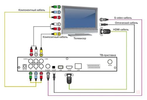 Shema-podklyucheniya-pristavki-DVB-T2-k-sovremennomu-televizoru.jpg