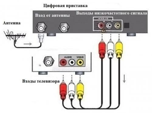 kak-podklyuchit-tsifrovoe-tv-k-staromu-t-6.jpg