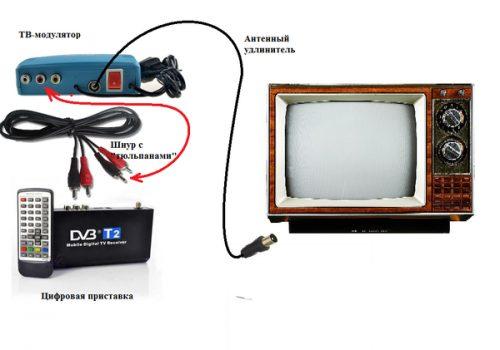kak-podklyuchit-tsifrovoe-tv-k-staromu-t-8.jpg