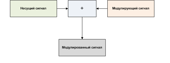 modulation-signala.png