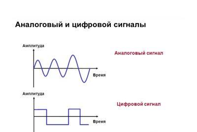 poluchenie-cifrovogo-signala-e1570392585685.jpg