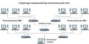 Struktura-LVS-300x151.jpg