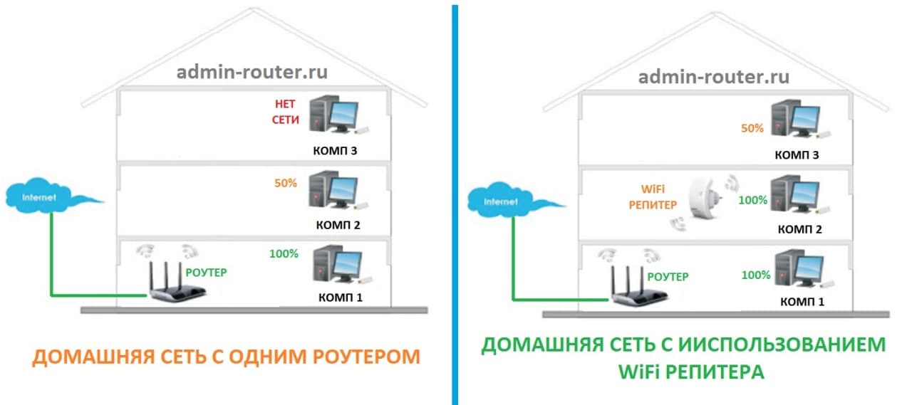 wifi-repeater-schema.jpg
