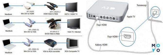 podklyuchenie-macbook-k-televizoru.jpg