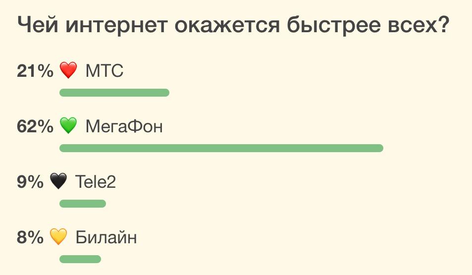 internet-poll-mobile-speed-telecom-moscow-russia-iphonesru-2.jpg